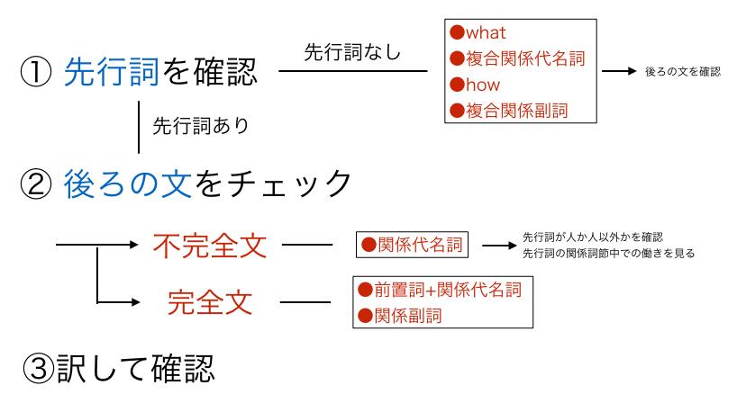 これで完璧。関係詞の識別方法、...