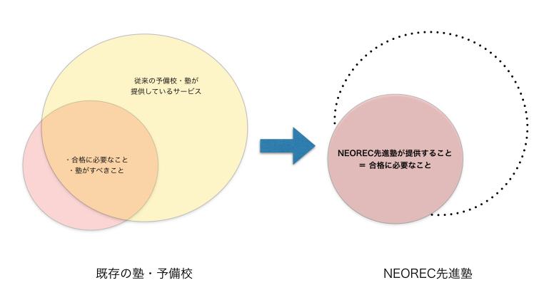 理念1の図解
